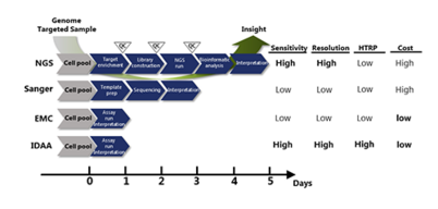 Indel Detection Overview in Genome Editing