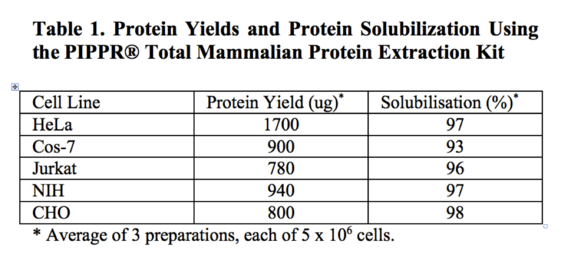 PIPPR Protein Extraction Kit